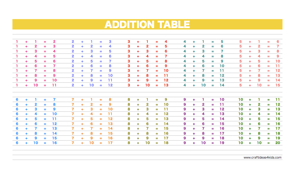 Printable Addition Table Craft Ideas for Kids – Addition Table Worksheets
